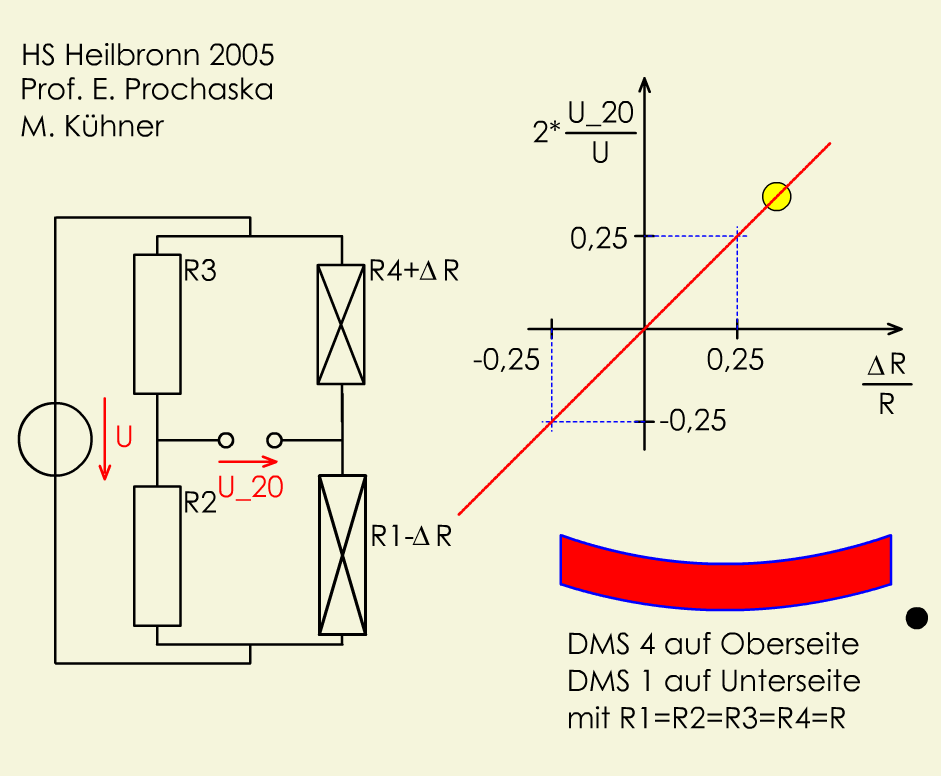 DMS: Halbbrücke (linear)