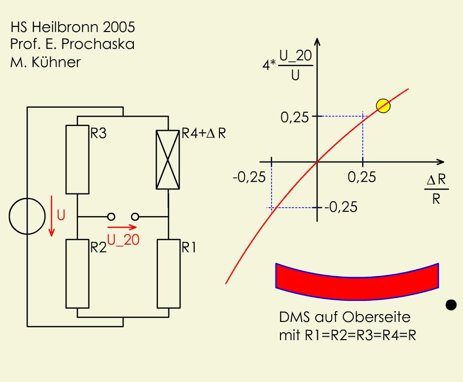 DMS: Viertelbrücke (nichtlinear)