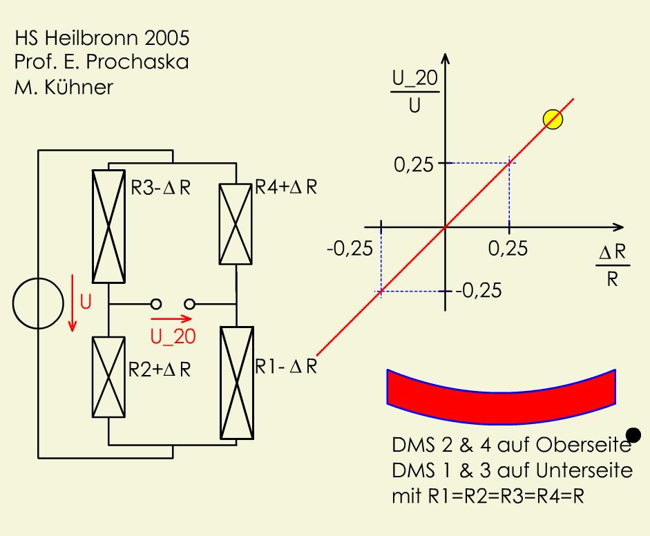 DMS: Vollbrücke (linear, höhere Empfindlichkeit)